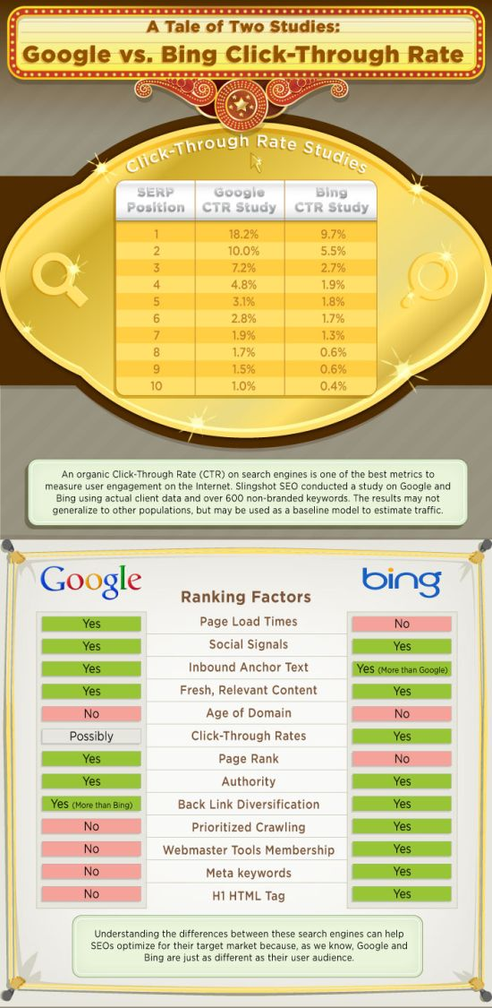 Bing vs. Google Click-Through Rate