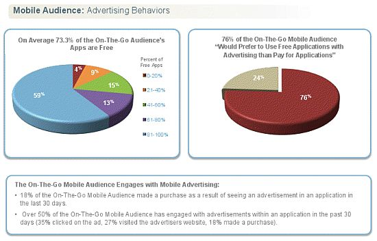 Consumers Embrace Mobile Advertising Pie Chart 1