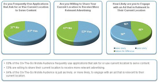 Consumers Embrace Mobile Advertising Pie Chart 2